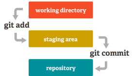 git working directory